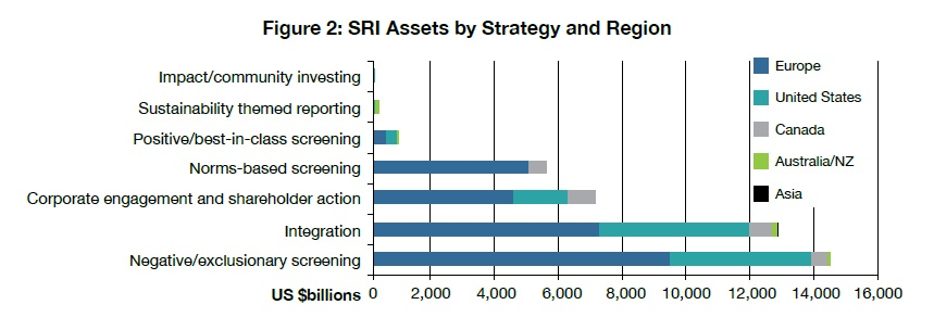 02 SRI Assets by Strategy and Region