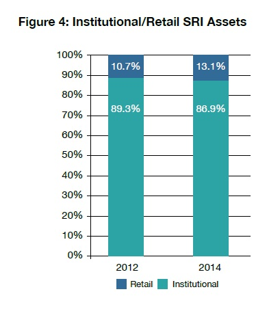 04 Institutional-Retail SRI Assets