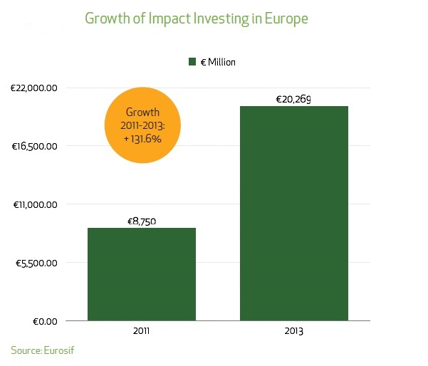 Growth Impact Investing
