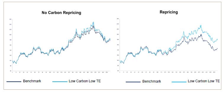 Low Carbon Indice